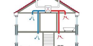 Milyennek kell lennie egy jó hővisszanyerős szellőztető rendszernek?